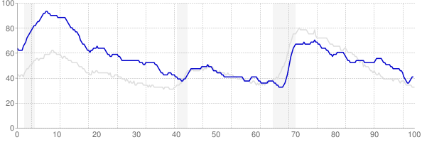 West Virginia monthly unemployment rate chart from 1990 to October 2017